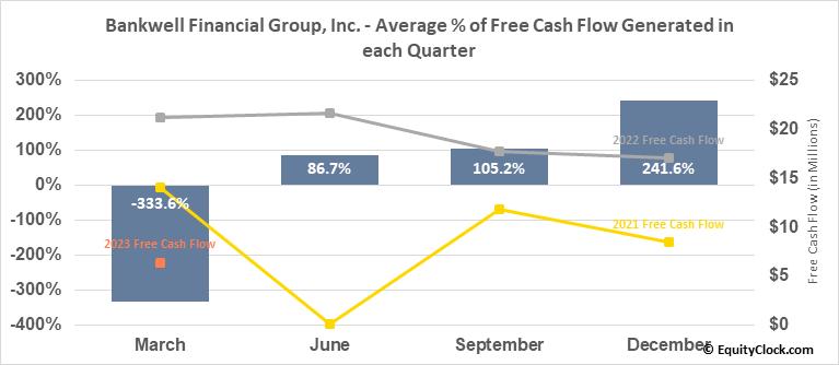 Bankwell Financial Group, Inc. (NASD:BWFG) Free Cash Flow Seasonality