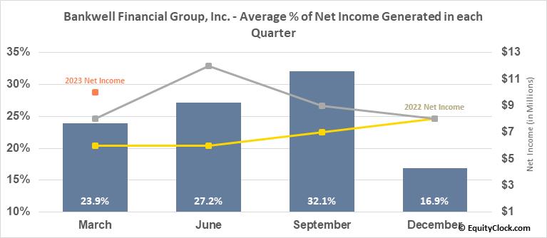 Bankwell Financial Group, Inc. (NASD:BWFG) Net Income Seasonality