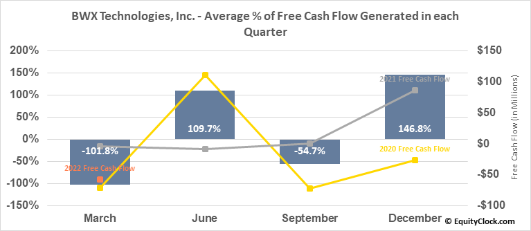 BWX Technologies, Inc. (NYSE:BWXT) Free Cash Flow Seasonality