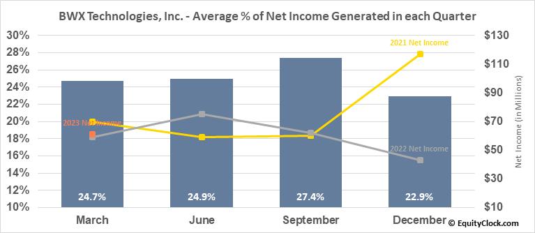 BWX Technologies, Inc. (NYSE:BWXT) Net Income Seasonality