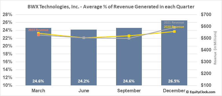 BWX Technologies, Inc. (NYSE:BWXT) Revenue Seasonality