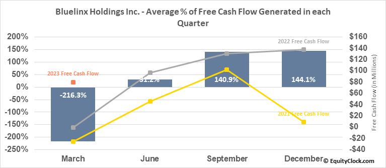 Bluelinx Holdings Inc. (NYSE:BXC) Free Cash Flow Seasonality