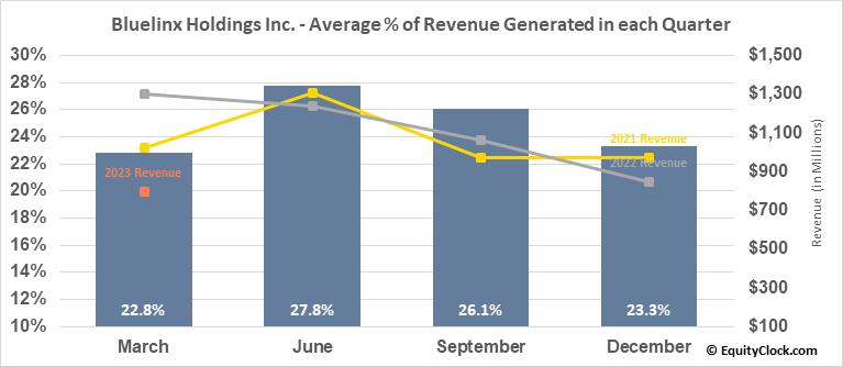 Bluelinx Holdings Inc. (NYSE:BXC) Revenue Seasonality