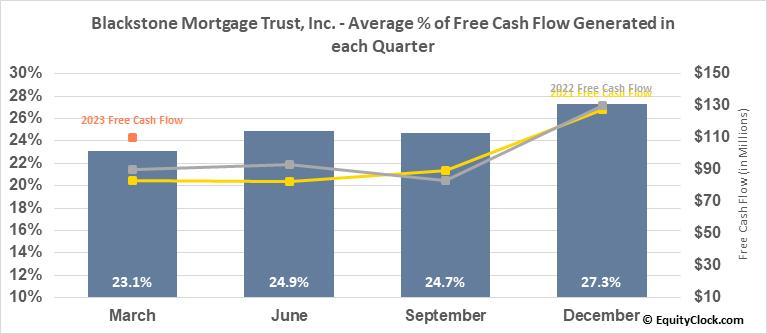 Blackstone Mortgage Trust, Inc. (NYSE:BXMT) Free Cash Flow Seasonality
