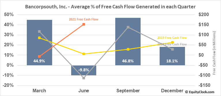 Bancorpsouth, Inc. (NYSE:BXS) Free Cash Flow Seasonality