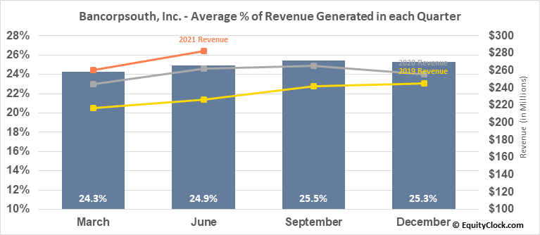 Bancorpsouth, Inc. (NYSE:BXS) Revenue Seasonality