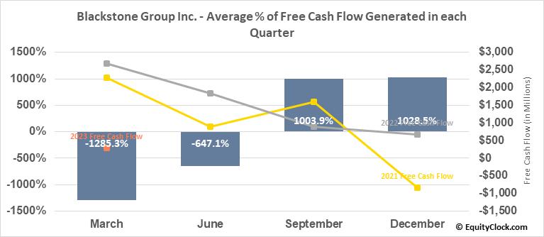 Blackstone Group LP (NYSE:BX) Free Cash Flow Seasonality