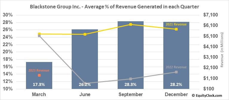 Blackstone Group LP (NYSE:BX) Revenue Seasonality