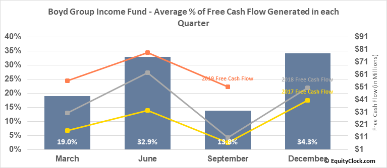 Boyd Group Income Fund (TSE:BYD/UN.TO) Free Cash Flow Seasonality
