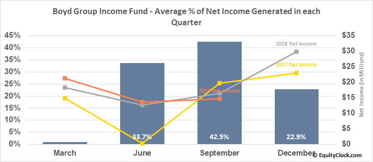 Boyd Group Income Fund (TSE:BYD/UN.TO) Net Income Seasonality