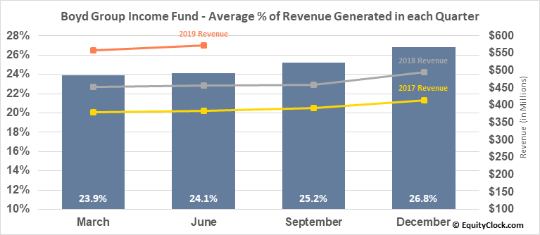 Boyd Group Income Fund (TSE:BYD/UN.TO) Revenue Seasonality