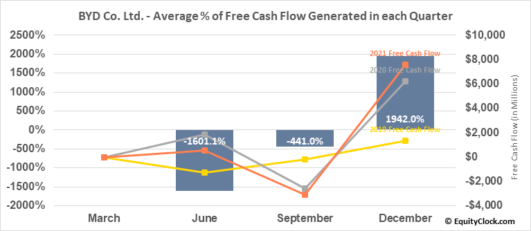 BYD Co. Ltd. (OTCMKT:BYDDF) Free Cash Flow Seasonality