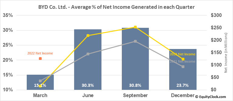 BYD Co. Ltd. (OTCMKT:BYDDF) Net Income Seasonality