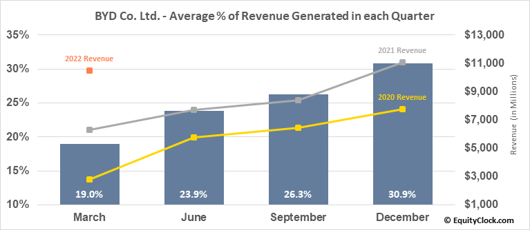 BYD Co. Ltd. (OTCMKT:BYDDF) Revenue Seasonality
