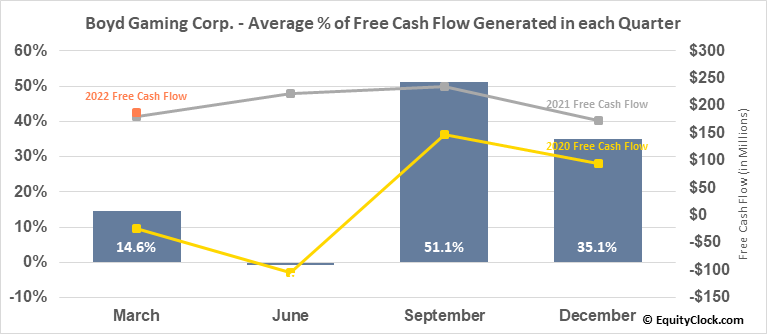 Boyd Gaming Corp. (NYSE:BYD) Free Cash Flow Seasonality