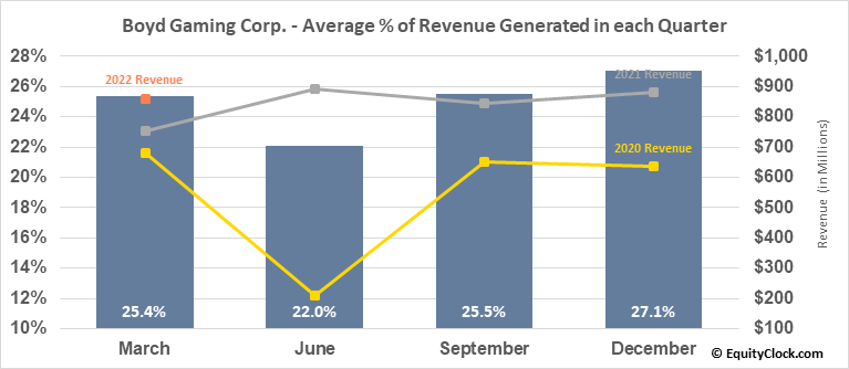 Boyd Gaming Corp. (NYSE:BYD) Revenue Seasonality