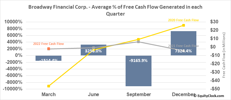 Broadway Financial Corp. (NASD:BYFC) Free Cash Flow Seasonality