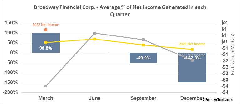 Broadway Financial Corp. (NASD:BYFC) Net Income Seasonality