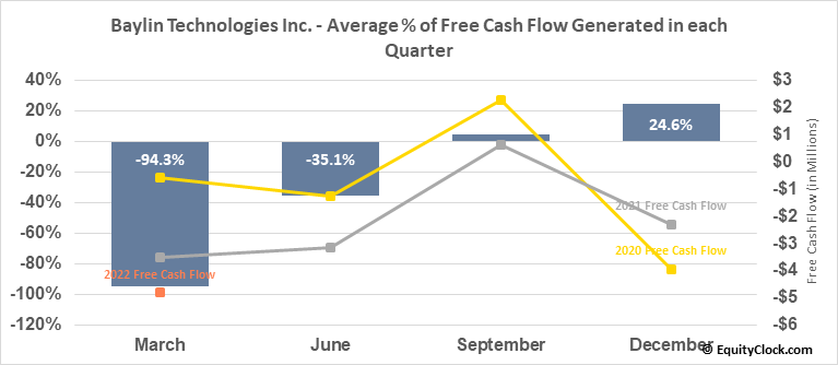 Baylin Technologies Inc. (TSE:BYL.TO) Free Cash Flow Seasonality