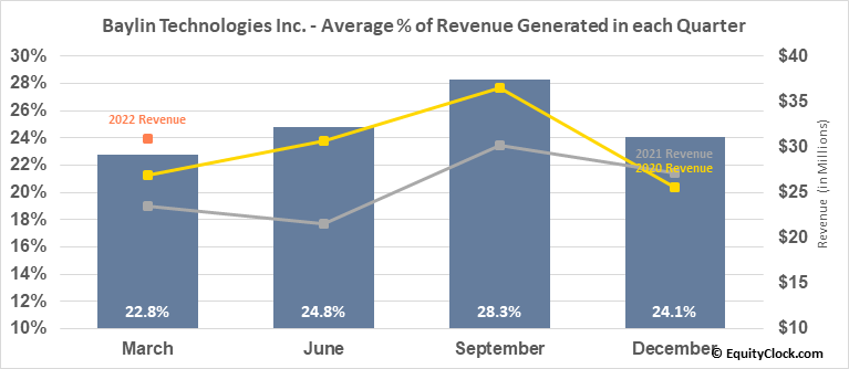 Baylin Technologies Inc. (TSE:BYL.TO) Revenue Seasonality