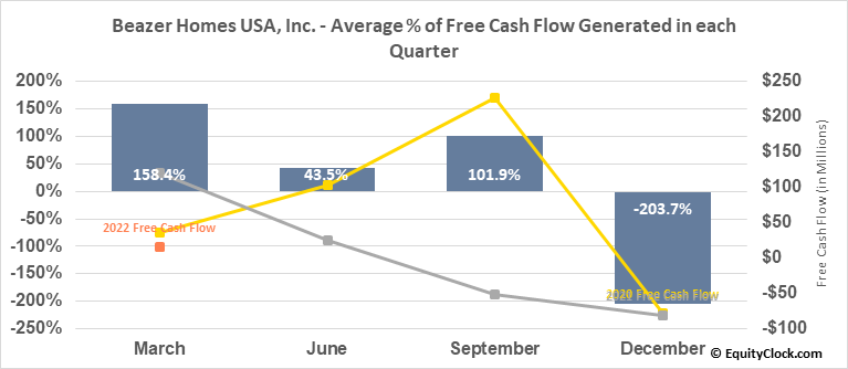 Beazer Homes USA, Inc. (NYSE:BZH) Free Cash Flow Seasonality