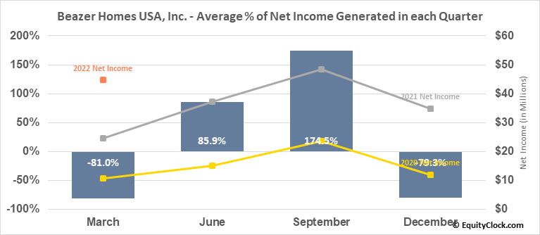 Beazer Homes USA, Inc. (NYSE:BZH) Net Income Seasonality