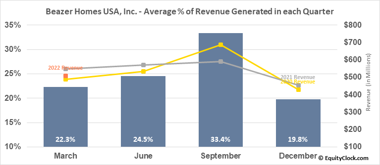 Beazer Homes USA, Inc. (NYSE:BZH) Revenue Seasonality