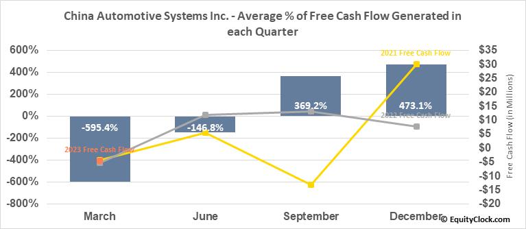 China Automotive Systems Inc. (NASD:CAAS) Free Cash Flow Seasonality