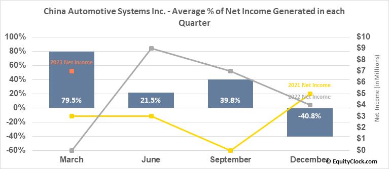 China Automotive Systems Inc. (NASD:CAAS) Net Income Seasonality
