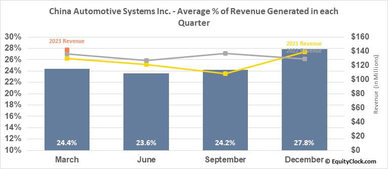 China Automotive Systems Inc. (NASD:CAAS) Revenue Seasonality