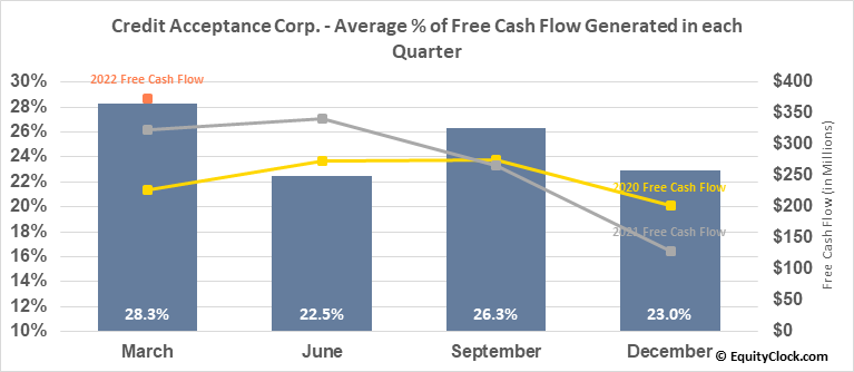 Credit Acceptance Corp. (NASD:CACC) Free Cash Flow Seasonality