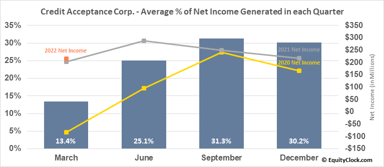 Credit Acceptance Corp. (NASD:CACC) Net Income Seasonality