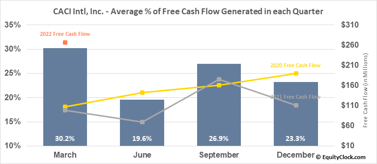 CACI Intl, Inc. (NYSE:CACI) Free Cash Flow Seasonality