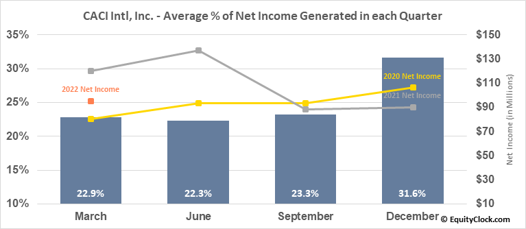 CACI Intl, Inc. (NYSE:CACI) Net Income Seasonality