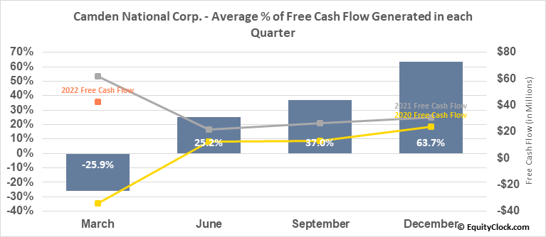 Camden National Corp. (NASD:CAC) Free Cash Flow Seasonality