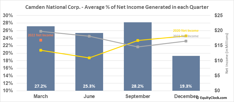 Camden National Corp. (NASD:CAC) Net Income Seasonality