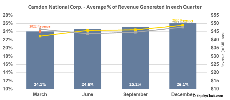 Camden National Corp. (NASD:CAC) Revenue Seasonality