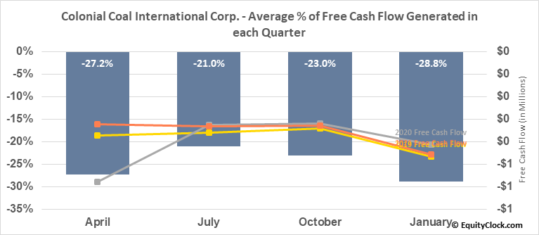 Colonial Coal International Corp. (TSXV:CAD.V) Free Cash Flow Seasonality