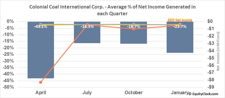 Colonial Coal International Corp. (TSXV:CAD.V) Net Income Seasonality
