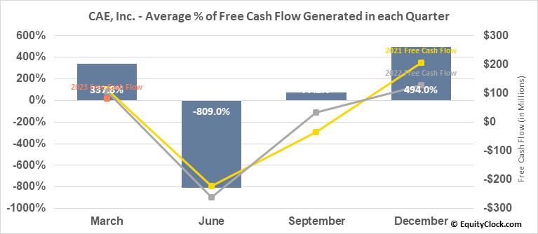 CAE, Inc. (TSE:CAE.TO) Free Cash Flow Seasonality