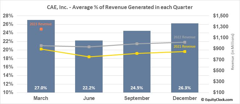 CAE, Inc. (TSE:CAE.TO) Revenue Seasonality