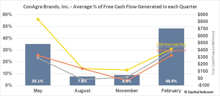 ConAgra Brands, Inc. (NYSE:CAG) Free Cash Flow Seasonality