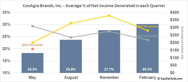 ConAgra Brands, Inc. (NYSE:CAG) Net Income Seasonality