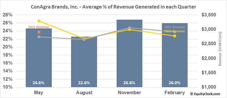 ConAgra Brands, Inc. (NYSE:CAG) Revenue Seasonality