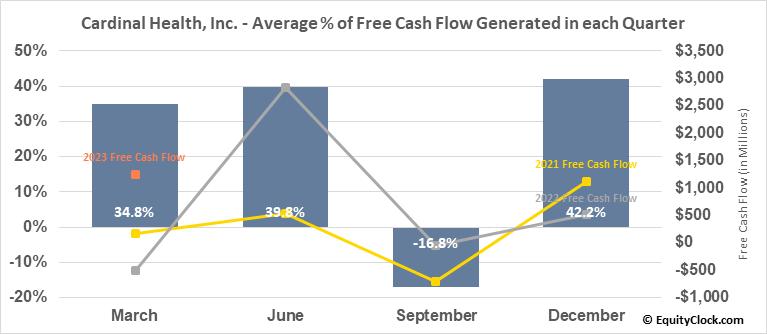 Cardinal Health, Inc. (NYSE:CAH) Free Cash Flow Seasonality