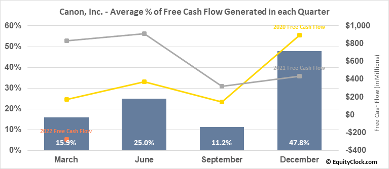 Canon, Inc. (NYSE:CAJ) Free Cash Flow Seasonality