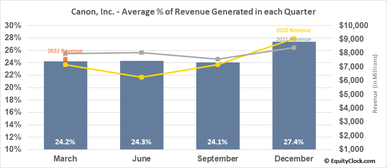 Canon, Inc. (NYSE:CAJ) Revenue Seasonality