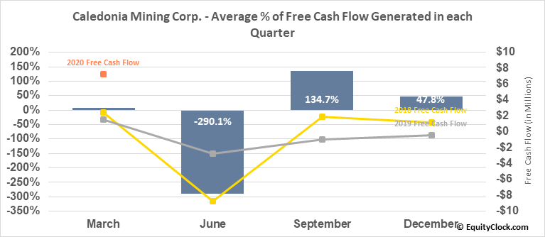 Caledonia Mining Corp. (TSE:CAL.TO) Free Cash Flow Seasonality