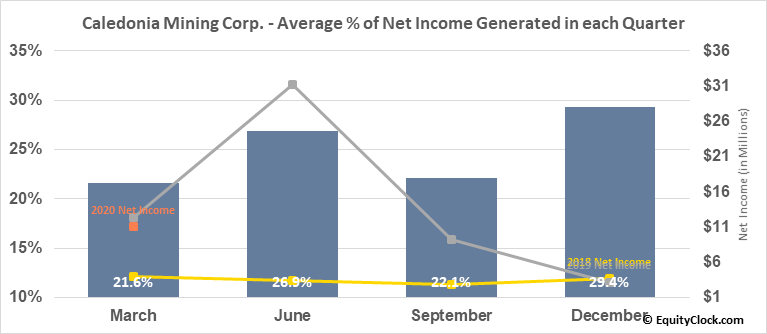 Caledonia Mining Corp. (TSE:CAL.TO) Net Income Seasonality