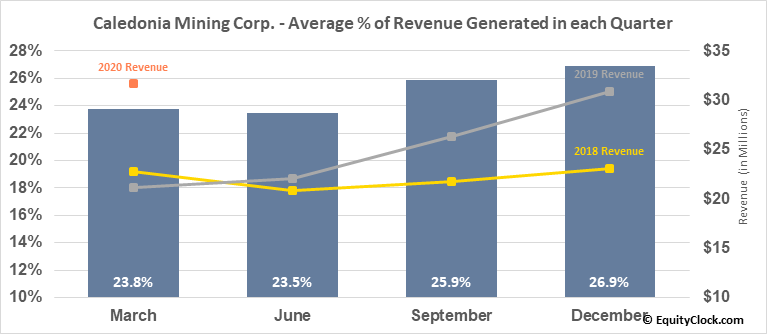 Caledonia Mining Corp. (TSE:CAL.TO) Revenue Seasonality